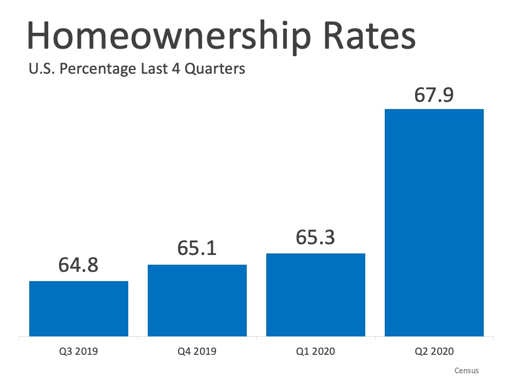 Homeownership Rate Continues to Rise in 2020   Simplifying The Market