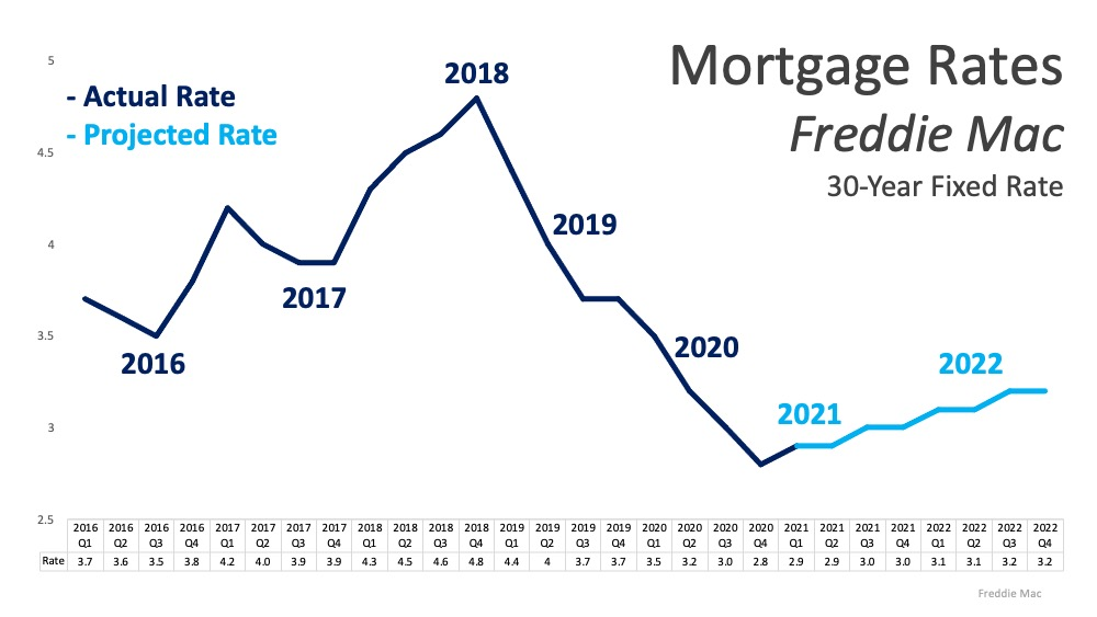Will Low Mortgage Rates Continue through 2021?   Simplifying The Market